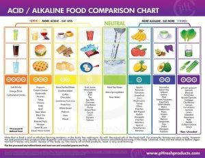 Acid-Alkaline-Chart